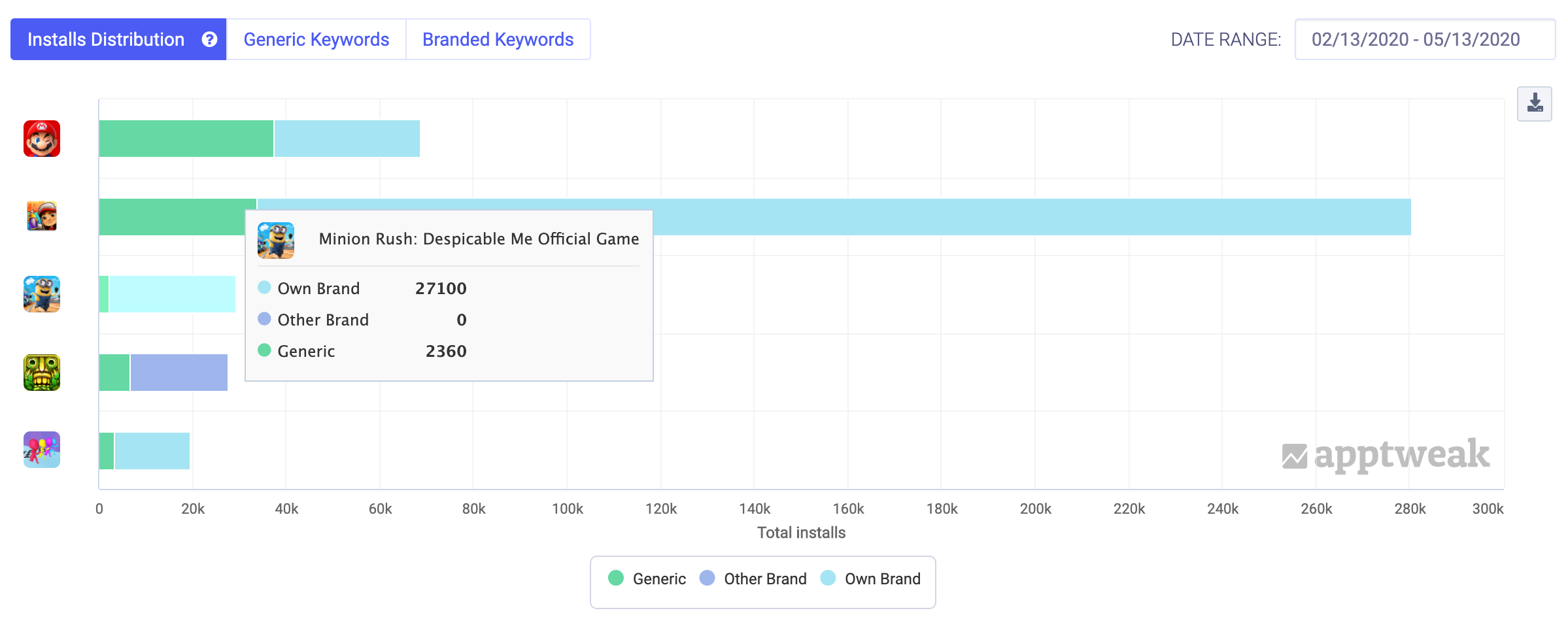 Measure Keyword Impact
